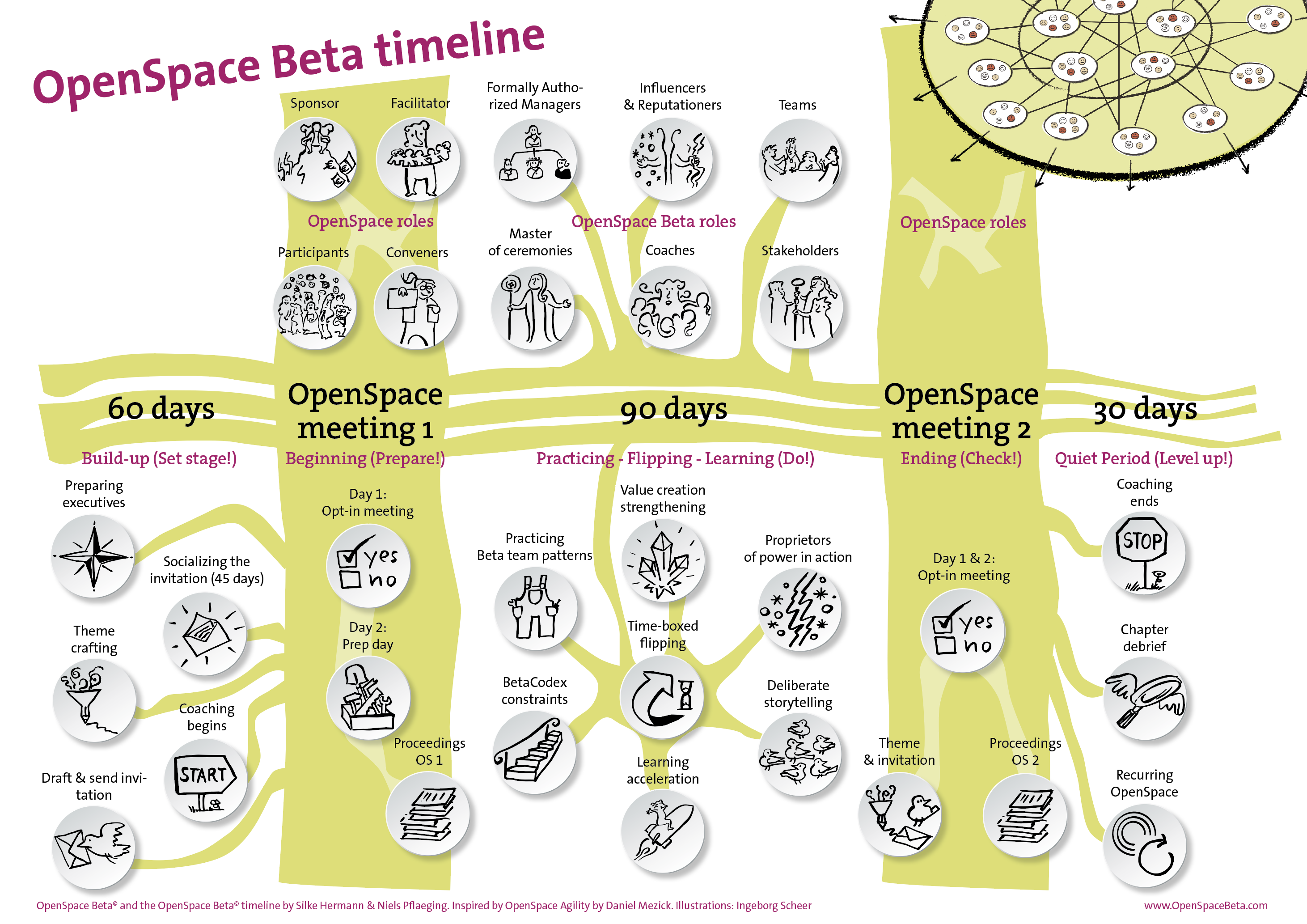 OpenSpace Beta timeline
