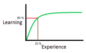 Learning curve showing the correlation between learning and experience