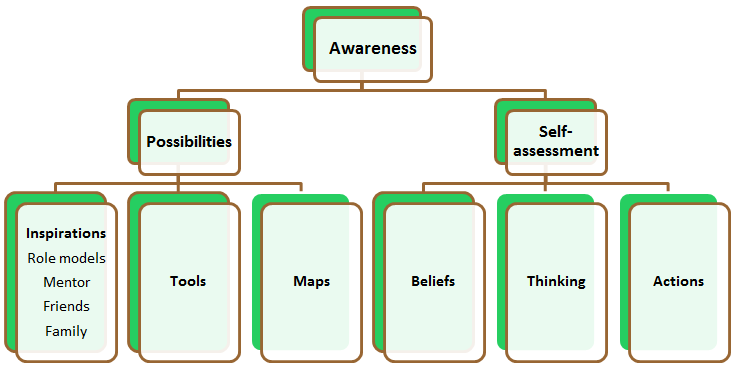 Self-awareness model including possibilities and self-assessment