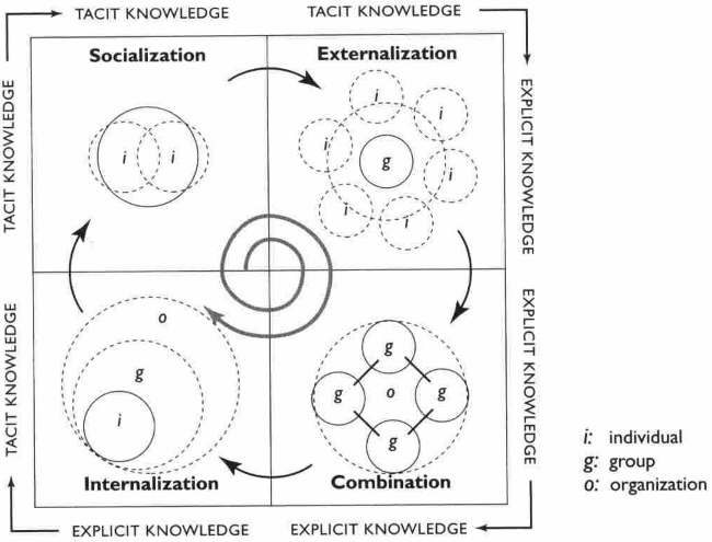 "SECI Model from Nonak, I. and Konno, N. (1998) The Concept of ""Ba"": Building a foundation for knowledge creation."