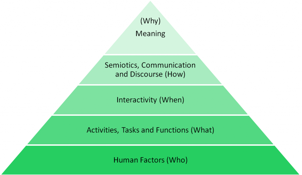 Human-centered design pyramid