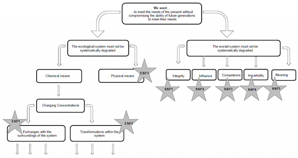 The ecological and social side of the Framework for Strategic Sustainable Development