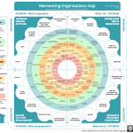 Reinventing Organizations Map